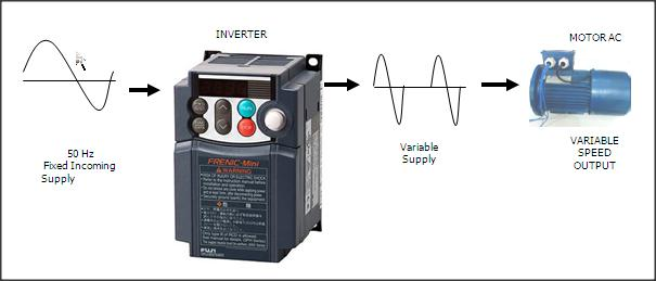 Inverter speed control