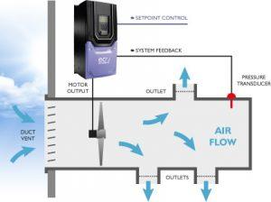 Jual inverter speed control di magelang